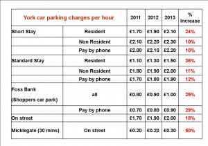 Car parking charges in York - click to enlarge