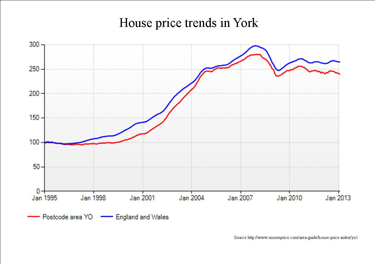House Values In York And The New Local Plan