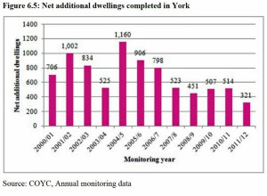 Housing completions click to enlarge