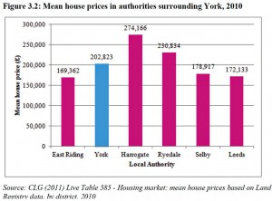Average house prices click to enlarge