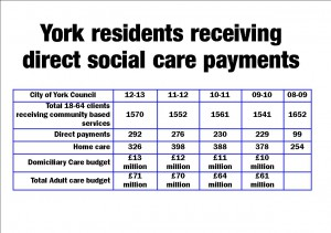 Social care costs in York click to enlarge