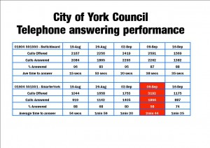Time taken to answer telephone calls to the York Council
