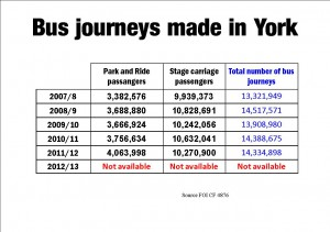 Bus Journeys in York Click to enlarge