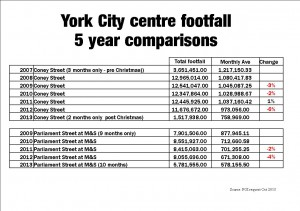 Yearly footfall figures click to enlarge