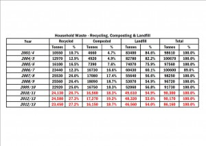 Historic recycling rates in York. Click to enlarge