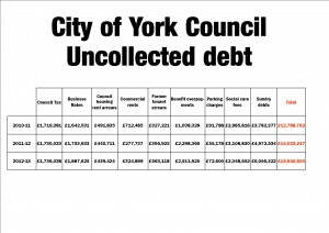 Uncollected debts
