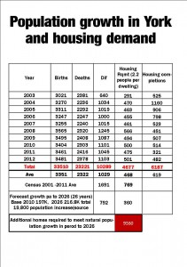 Births, deaths and house building click to enlarge