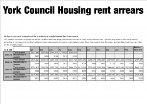 Council house rent arrears in York click for source document