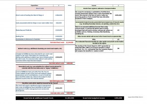 TDF York Council budget, click to enlarge