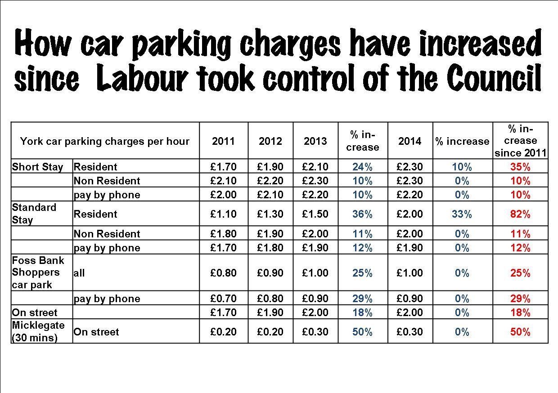 Westfield Car Parking Prices