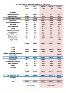 Highways expenditure Click to enlarge