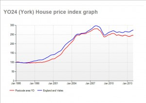 House price trends in York area