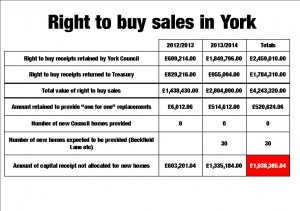 Right to buy sales in York