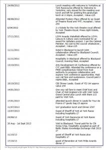 Cllr Crisp declaration list 7th July 2014 click to enlarge