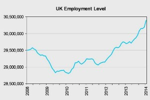 Jobs growth in UK