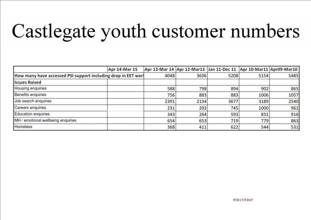 Customer numbers Castlegate