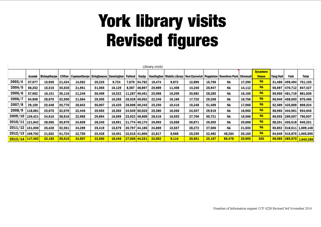 Revised York Library visit numbers. click to enlarge