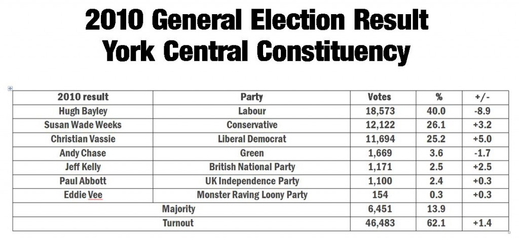 2010 General Election result