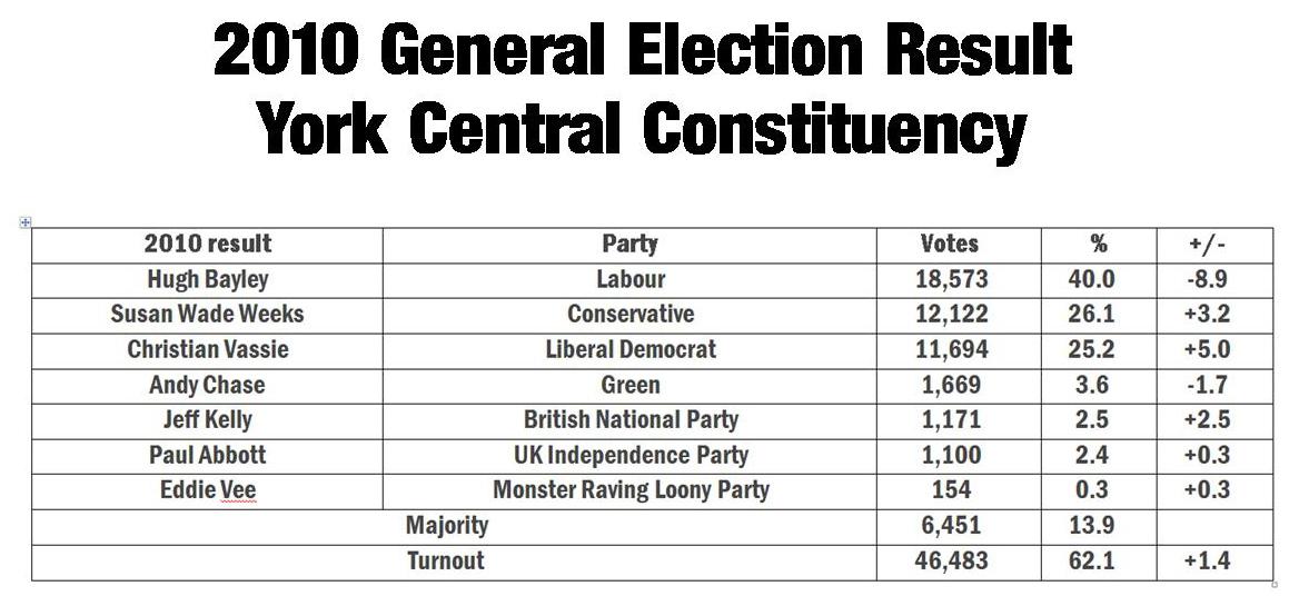 2010 General Election result