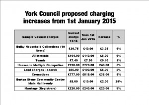 Increased charges. Click for full list
