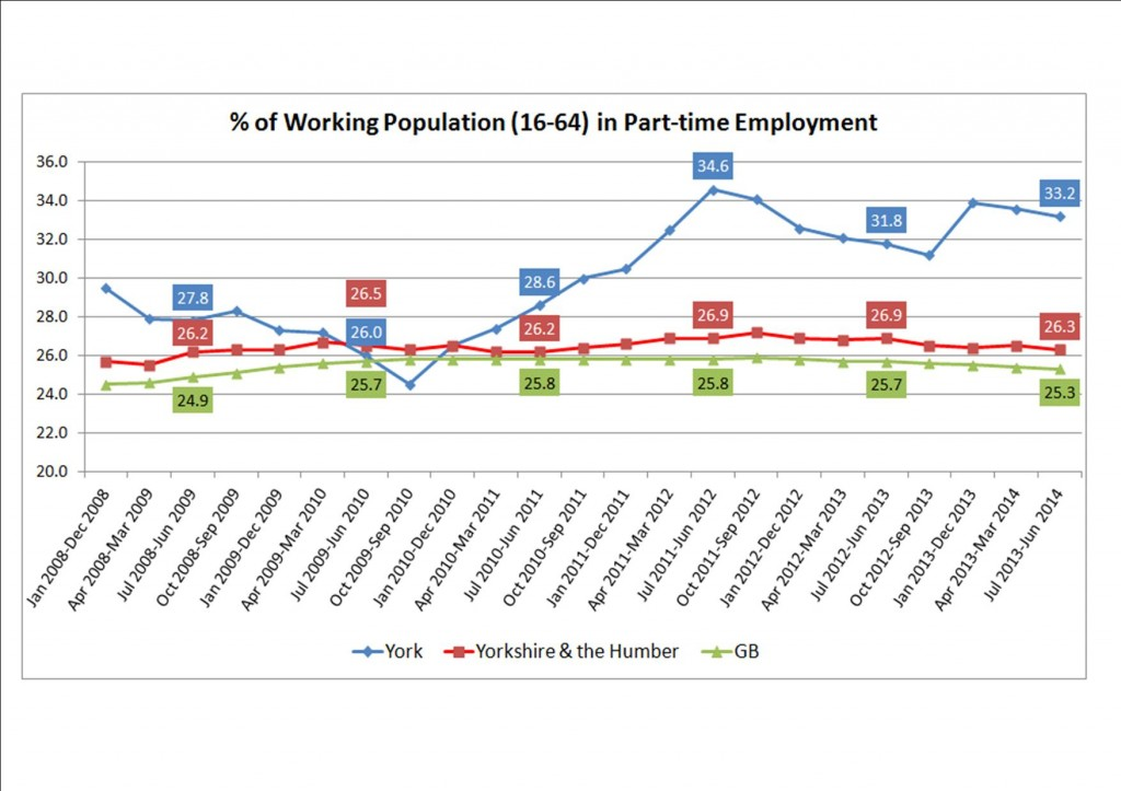 Numbers of York residents in part time employment