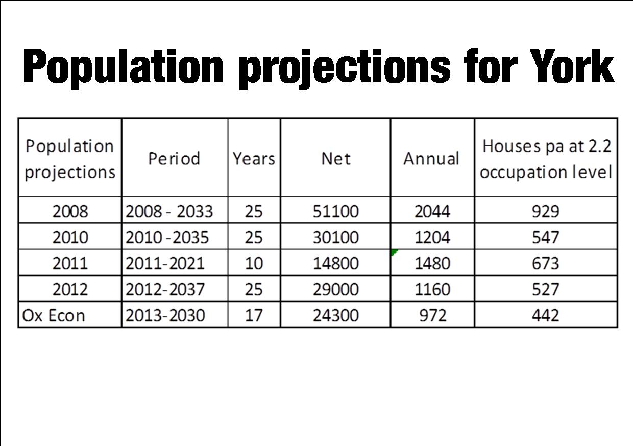population growth projections The department of planning and environment uses population and household projections to help plan for service and priority growth areas and precincts.