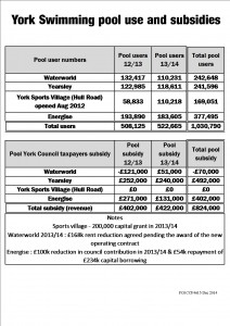 Swimming pool attendances and subsidy costs Click to enlarge