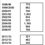 housing completions in York