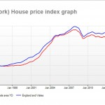 House price trends in York click to enlarge
