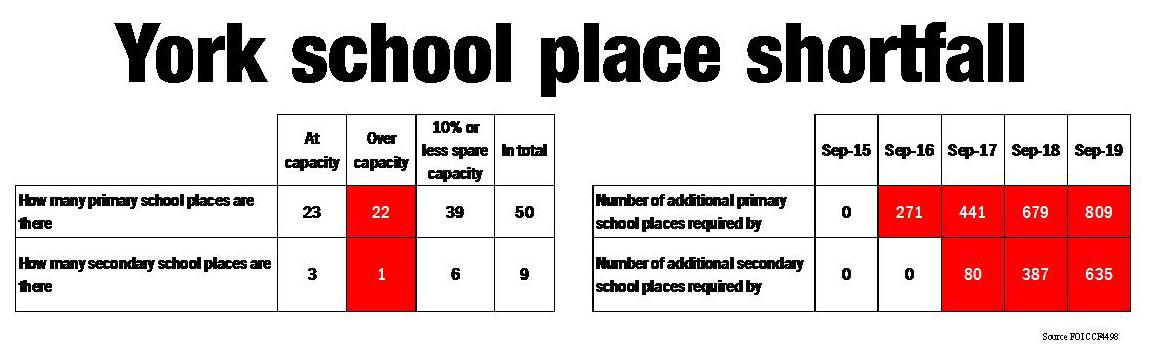 School place shortfall