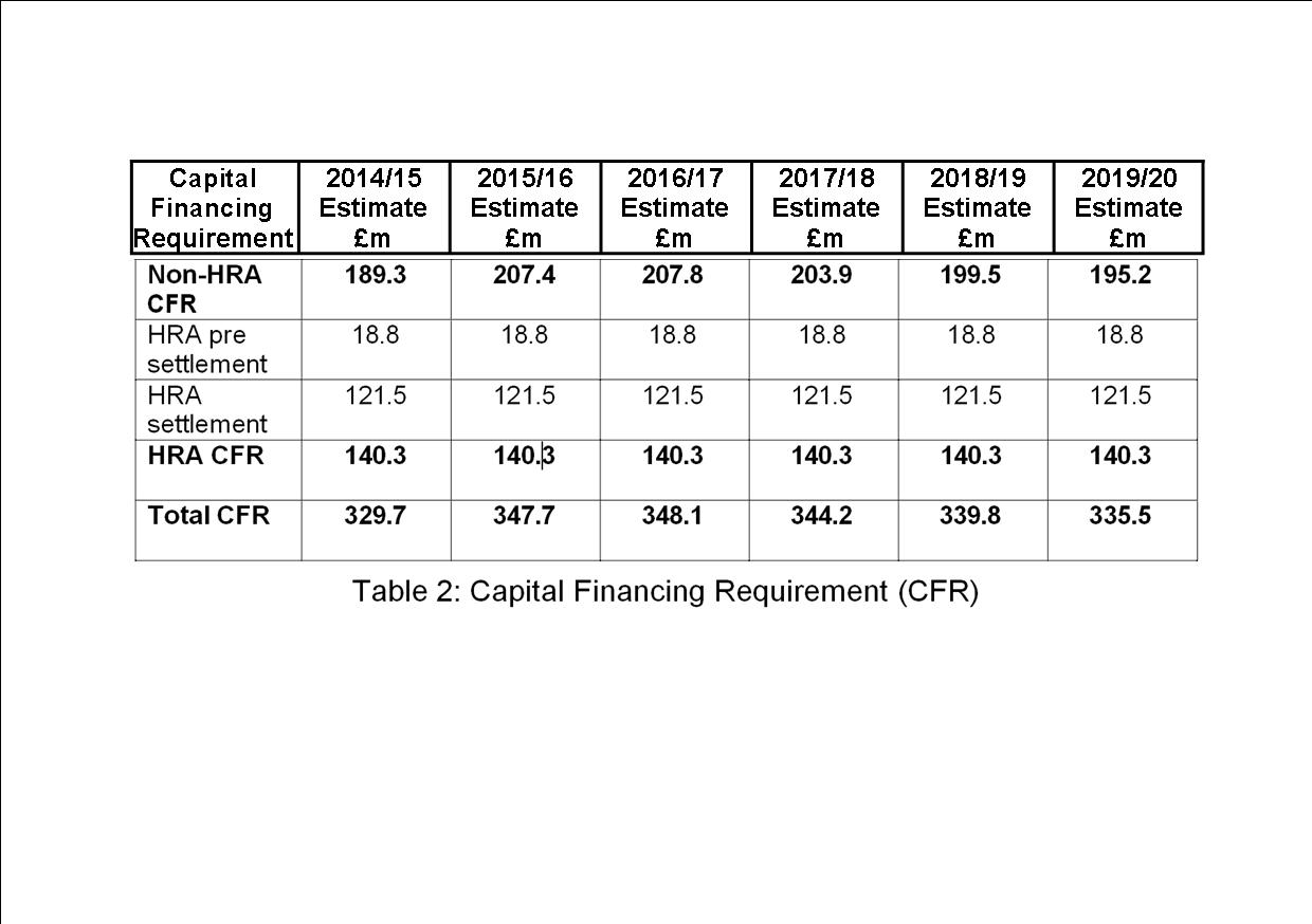 Planned Council borrowing levels click to enlarge