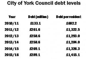 Capital debts - click to enlarge