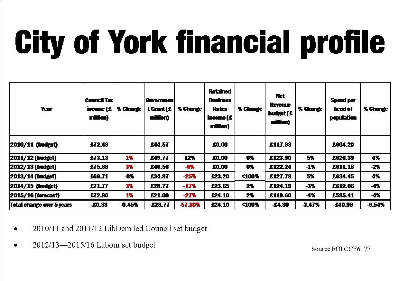 Finance stats