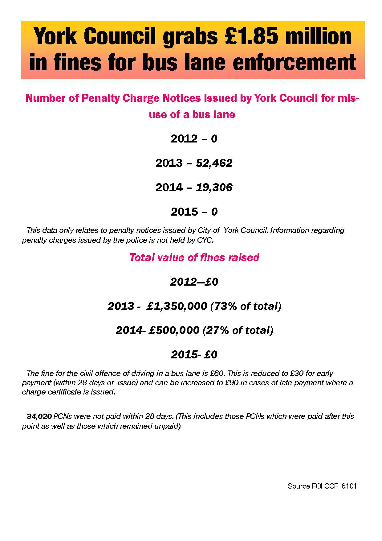 £1.85 million in fines