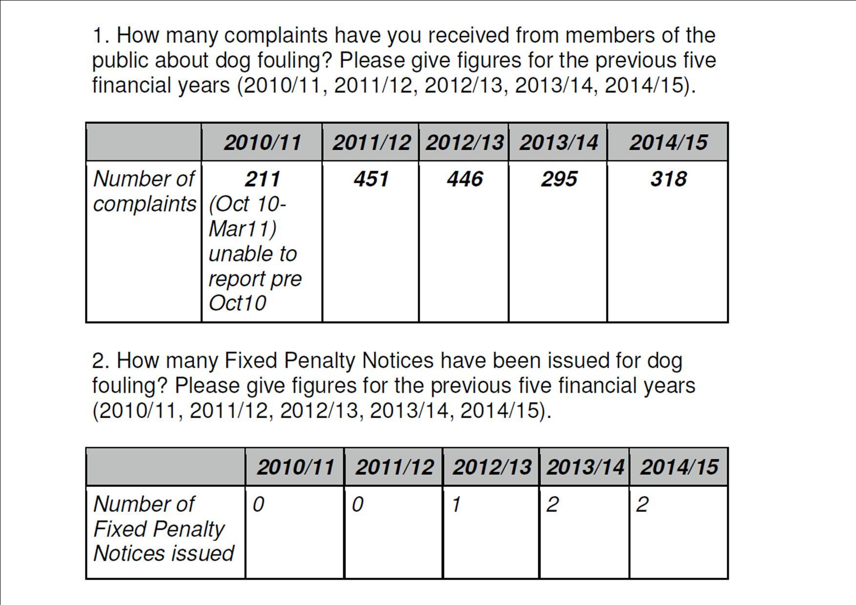 Dog fouling complaints