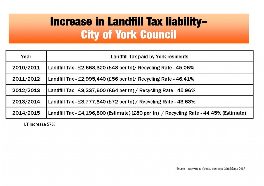 Landfill Tax payments click to enalrge
