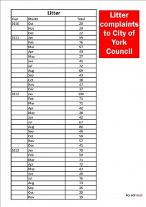 Litter complaints admitted by York Council (click to enlarge)