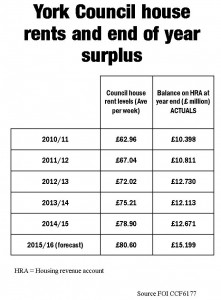 York Council Housing rents and balances. Click to enlarge
