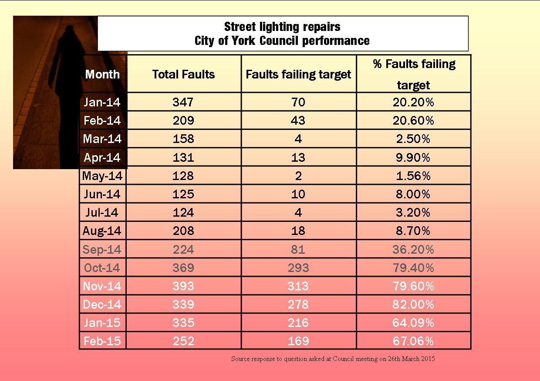Street lighting repair stats