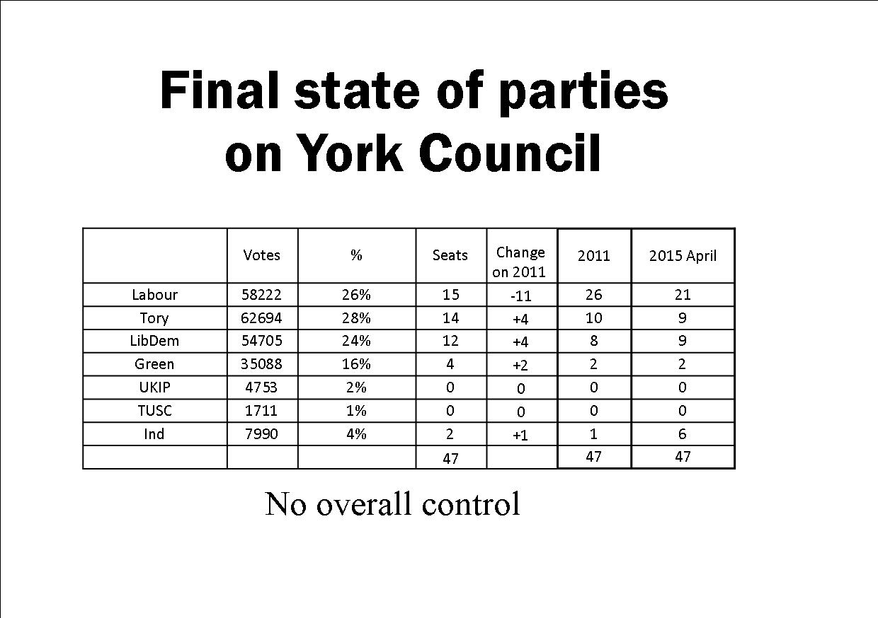 Final City of York Council election results - summary