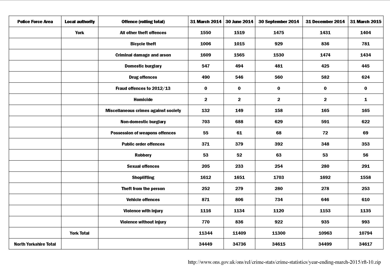 Yor crime stats