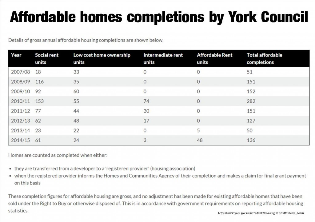 Affordable housing - completions in York