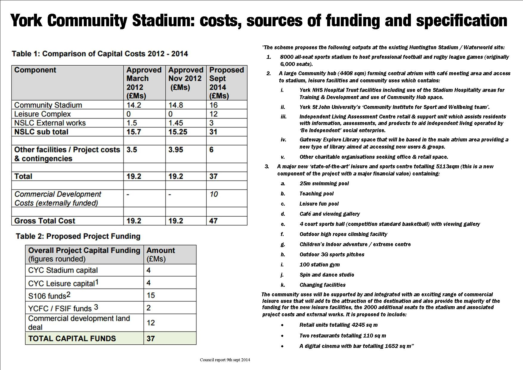 Community Stadium costs funding specification