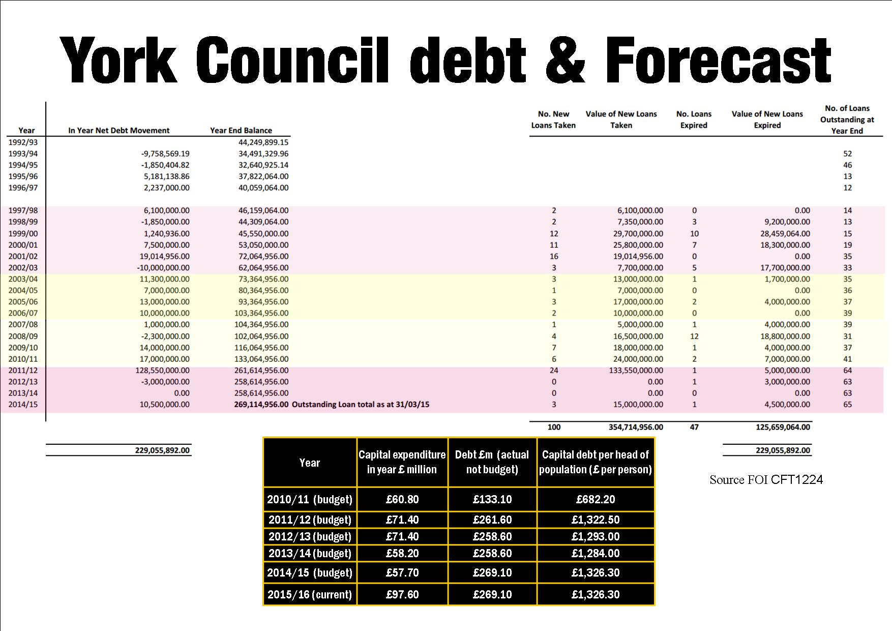 Council debts
