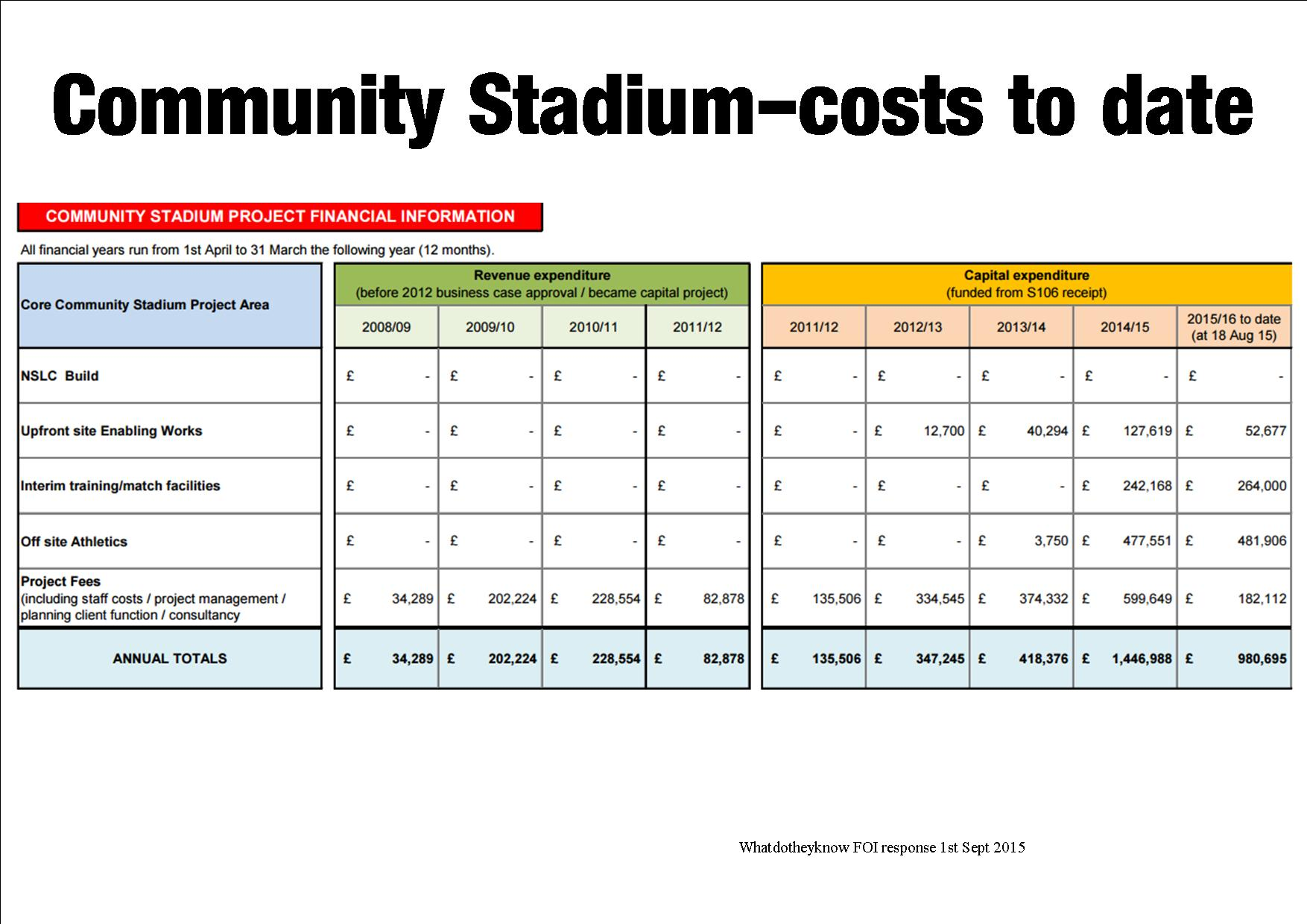 Community Stadium costs to 18th Aug 2015
