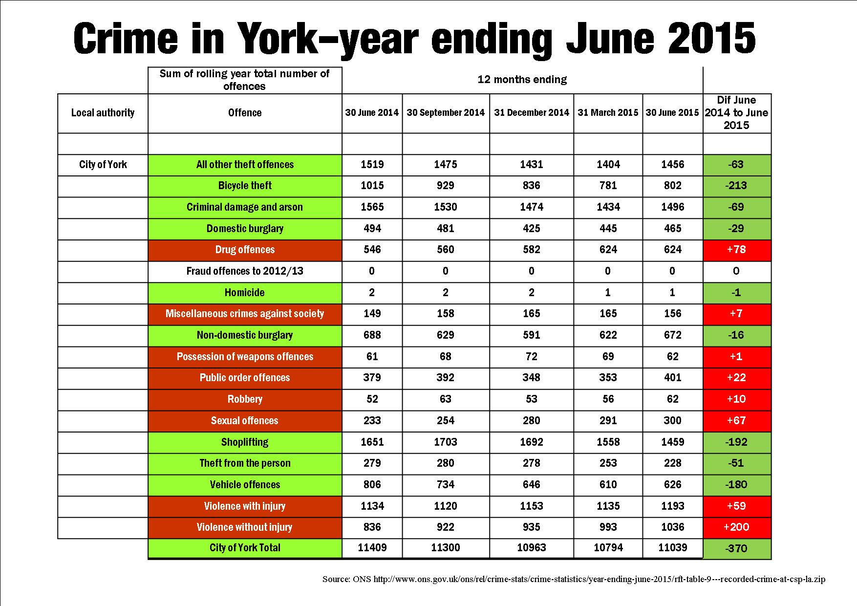 Crime figs to June 2015