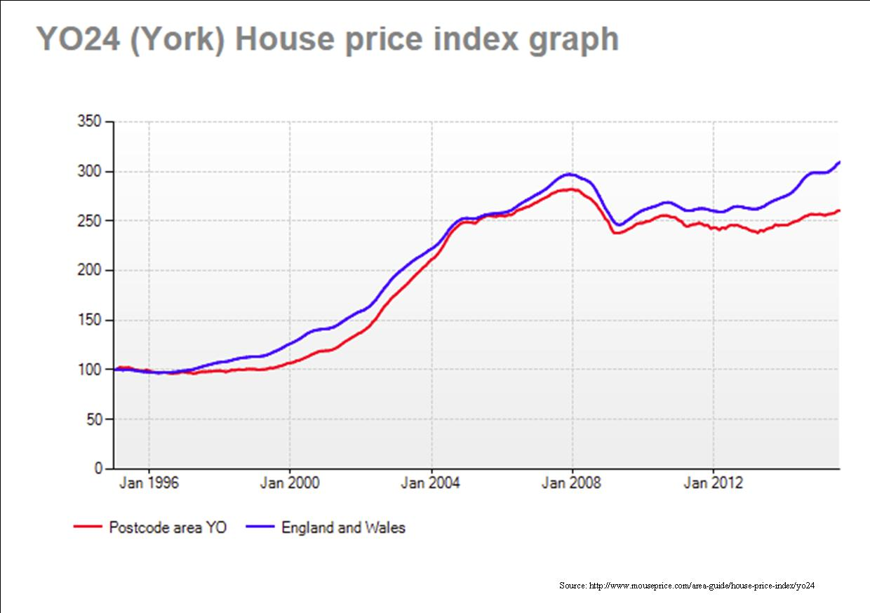 House price graph Oct 2015