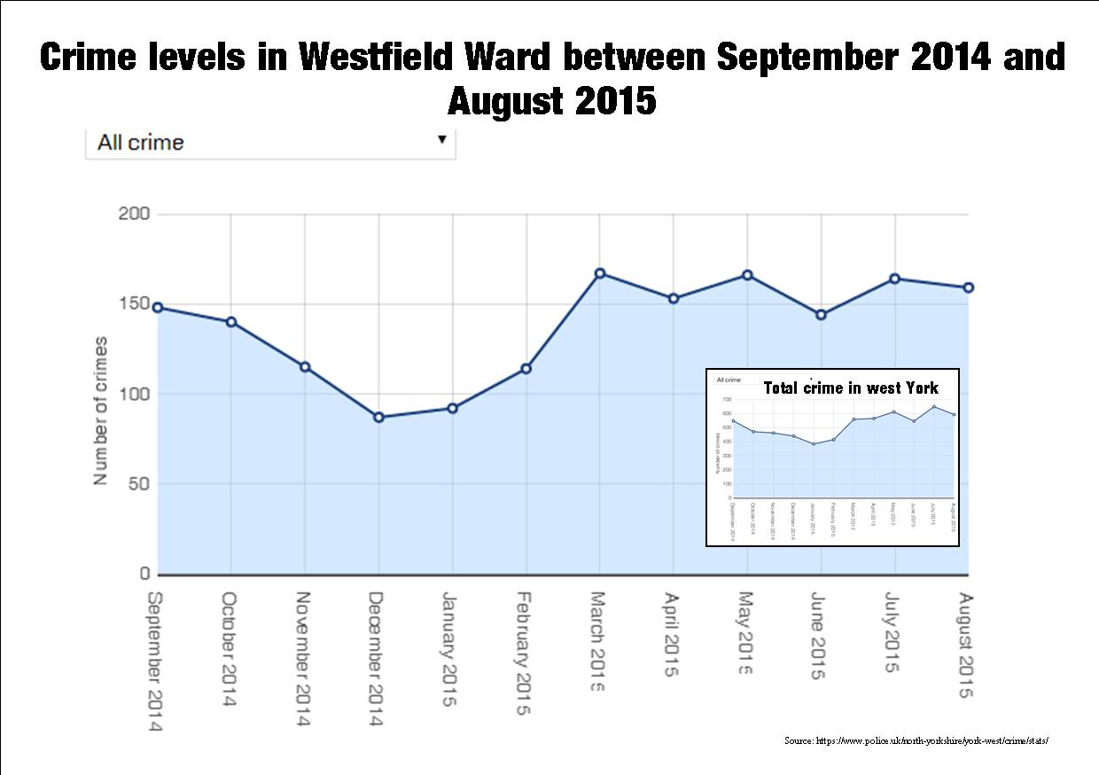 Westfield Crime graph to Aug 2015