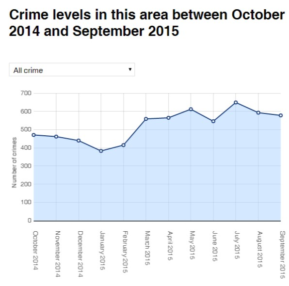 Crime west York Oct 14 to Sept 15