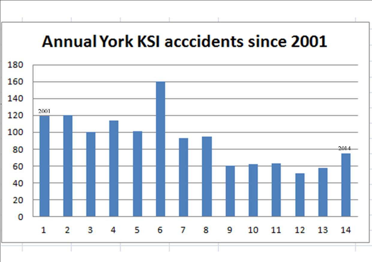 Serious  road traffic accident levels in York up during last three years